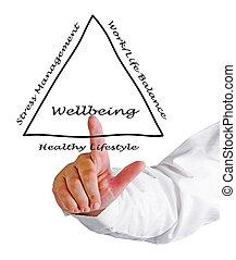diagramma, wellbeing