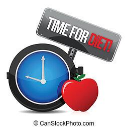 dieta, tempo