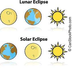 eclisse lunare, solare