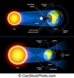 eclissi, lunare, solare