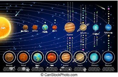 educativo, pianeti, manifesto, sistema, loro, vettore, solare, lune