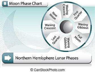 fase, grafico, luna