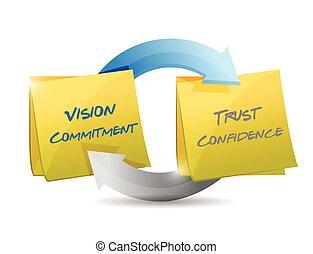 fiducia, fiducia, impegno, visione, ciclo