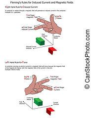 fleming's, regole, campi, magnetico, corrente, indotto