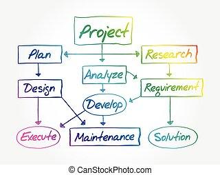 flusso, sviluppo, mano, disegnato, progetto, grafico