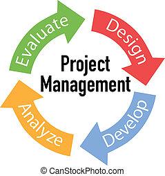 gestione progetti, frecce, affari, ciclo