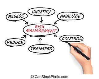 grafico, rischio, amministrazione, flusso, mano, disegnato