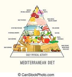 immagine, dieta, mediterraneo