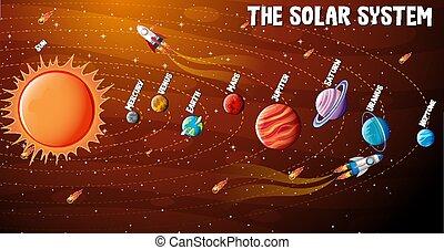 infographic, sistema solare, pianeti