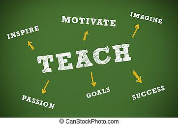 insegnamento, scritto, concetto, lavagna