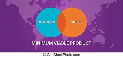 intersezione, viable, mvp, cerchio, minimo, prodotto, processo, diagramma