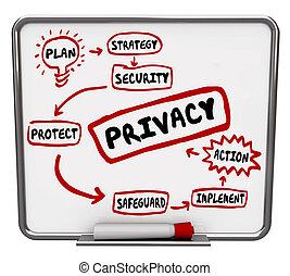 intimità, strategia, diagramma, sicurezza, diagramma flusso, sicurezza