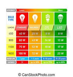 luce, paragone, grafico, bulbo, infogra