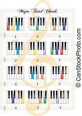 maggiore, corde, chiavi, -, triade, pianoforte