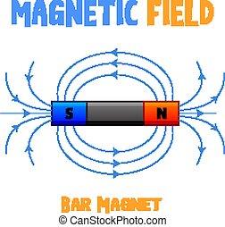 magnete, sbarra, campo magnetico