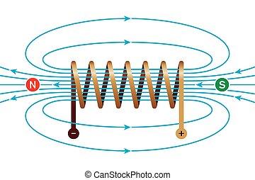 magnetico, bobina, campo