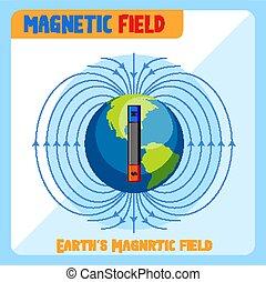 magnetico, diagramma, campo, earth's