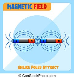magnetico, unlike, attrarre, campo, poli