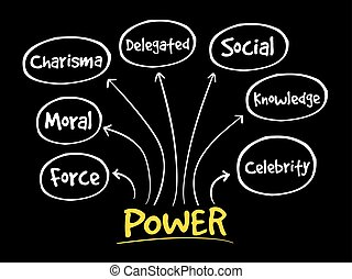 mappa, amministrazione, mente, potere