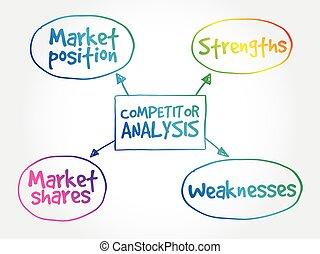 mappa, analisi, concorrente, mente