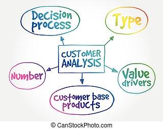 mappa, cliente, mente, analisi