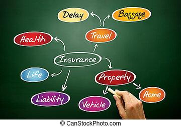 mappa, mente, assicurazione