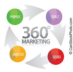 marketing, 360, illustrazione, ciclo
