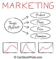 marketing, diagramma flusso