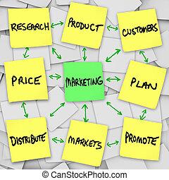 marketing, note, principi, appiccicoso