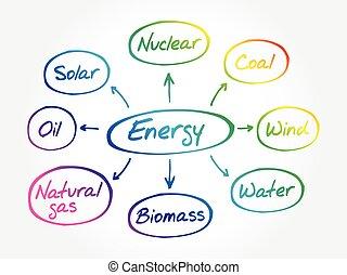 mente, flusso, energia, mappa, grafico