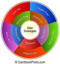 mettere dieta, strategie