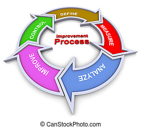 miglioramento, diagramma flusso, processo