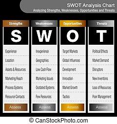 minacce, affari, debolezze, grafico, analisi, opportunità, strengths, swot