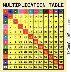 moltiplicazione, sagoma, tavola