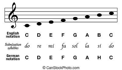musica, differenza, c, notazione, maggiore, inglese, tedesco, note, solmization