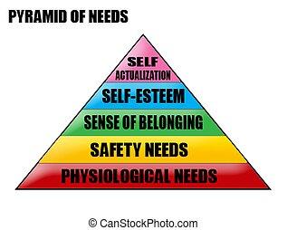 necessità, piramide
