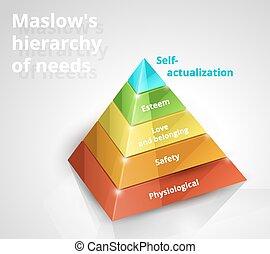 necessità, piramide, maslow