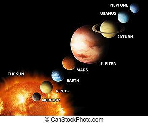 nostro, pianeti, sistema, solare