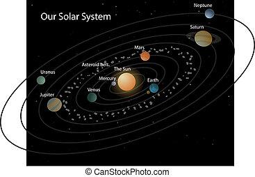 nostro, sistema solare