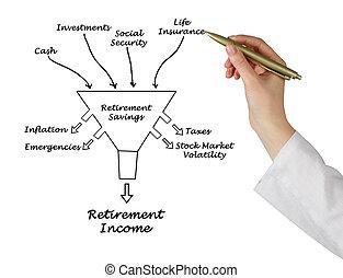pensionamento, reddito