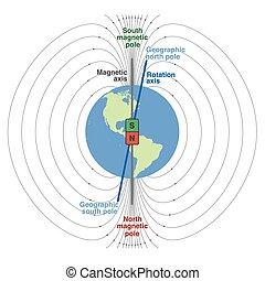 pianeta, campo, geomagnetic, terra