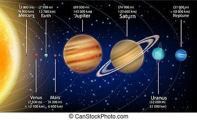 pianeti, diagramma, infographic, sistema, educazione, informazioni, poster., solare, formato, vettore