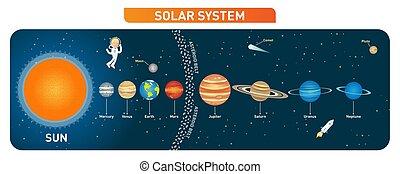 pianeti, illustration., belt., vettore, collezione, sistema, sole, educativo, solare, luna, asteroide, poster.