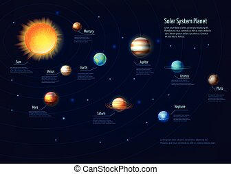 pianeti, sistema, solare, set, infographic