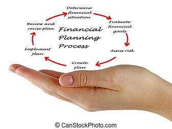 pianificazione, finanziario, processo