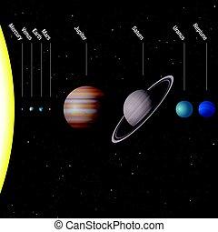 planetario, scala, vero, sistema, formato
