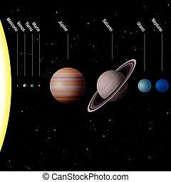 planetario, sistema, spagnolo, etichettare