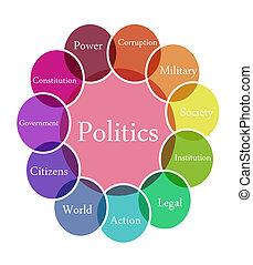 politica, illustrazione