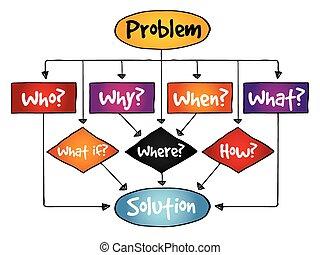 problema, grafico, soluzione, flusso