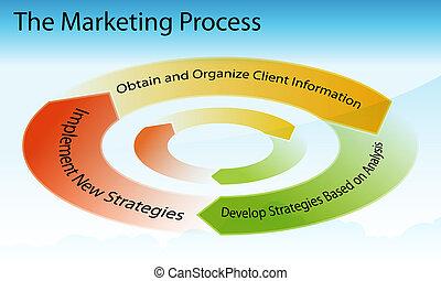 processo, marketing, grafico
